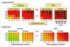 Score European High Risk Chart Comparing Score O P And Original Score For High Risk