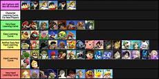Super Smash Bros Character Chart I Made A Smash 4 Learning Curve Chart Smashbros