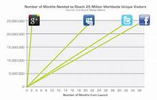 Myspace Chart Could Google Be The 2 Social Media Site In 12 Months