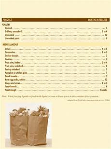 Freezing Foods Chart Frozen Food Storage Chart How Long Can You Freeze Foods