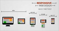 Alternatives To Responsive Web Design A Guide To Responsive Website Design Colorwhistle