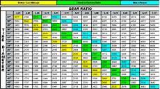 Axle Gear Chart Axle Swap Or Gear Swap Jeep Cherokee Forum