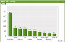 Different Charts In Qlikview Bar Chart Qlikview