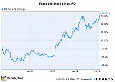 Facebook Chart Price Facebook Inc Stock Nearly Doubles Since Its Ipo Buy