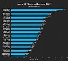 Amd Mobile Processor Comparison Chart Intel Cpu Chart 2019 Best Picture Of Chart Anyimage Org
