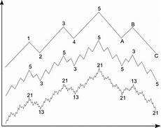 Elliott Wave Charting Tools Elliott Wave Principle Wikipedia