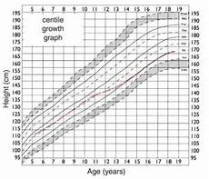 Peak Flow Height Age Chart Vitalograph Differentiating Asthma From Copd