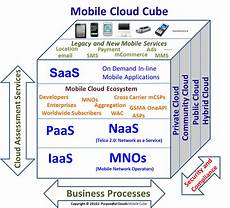 Mobile Cloud Purposeful Clouds Will Naas And Mobile Cloud Computing
