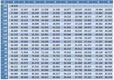 1000 Ohm Rtd Resistance Chart Rtd Pt100 Resistance Table Pdf Brokeasshome Com