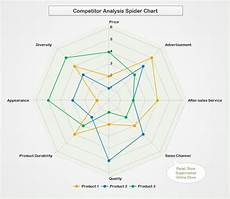 Spider Web Chart Maker The 25 Best Competitor Analysis Ideas On Pinterest