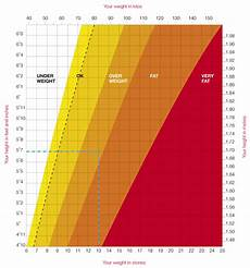 Average Weight To Height Chart How Much Should I Weigh For My Age And Height