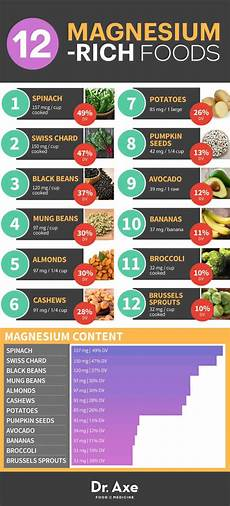 Magnesium In Foods Chart Should You Be Taking Magnesium Supplements