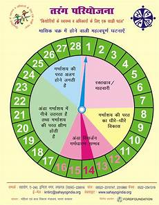 24 Day Menstrual Cycle Chart During Menstrual Cycle Is Safe Gt Gt Bollingerpr Com
