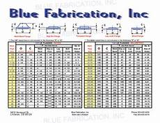 Flange Fitting Chart Blue Fabrication Pipe Specs