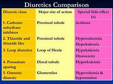 Diuretic Dose Comparison Chart Pin On Nursing