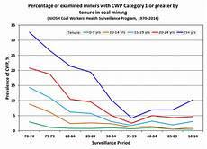 Respiratory Disease Fact Chart Quizlet Cdc Mining Topic Respiratory Diseases Niosh