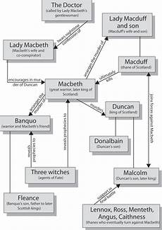 Macbeth Character Development Chart Macbeth Character Map Cliffsnotes