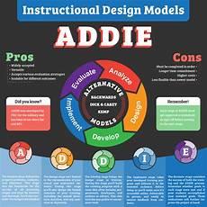 Instructional Design Models Learning Materials Instructional Design Model Posters On