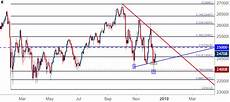 Dow Jones Daily Chart Djia Dow Jones Attempts To Re Gain Footing Ahead Of