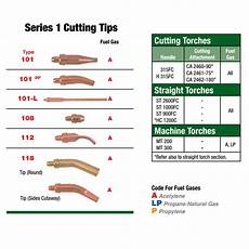Propane Cutting Tip Chart Victor Series 1 Type 101 Acetylene Cutting Tip Size 1