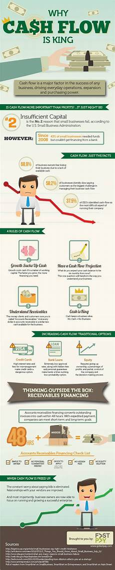 What Is Cash Flow In Business Importance Of A Cash Flow Statement For Your Business