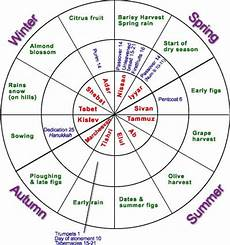 Christian Charts 2012 Bible Student Chronology Charts
