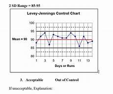 Levey Jennings Chart Maker Solved 2 Sd Range 85 95 Levey Jennings Control Chart 10