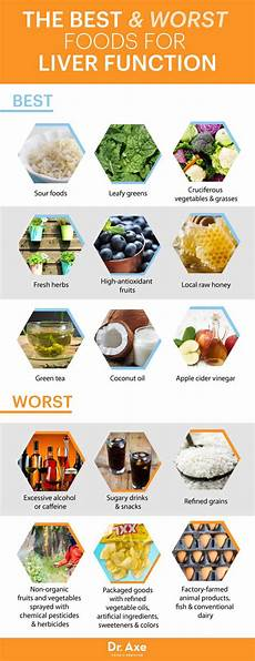 Liver Swelling Diet Chart Liver Function Disease And Symptoms With Natural