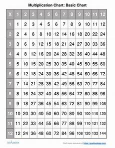 Multiply Chart Multiplication Chart Udl Strategies