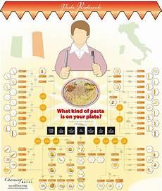 Pasta Chart Names Names Of Pasta 6 Pictorial Charts Of Pasta Names
