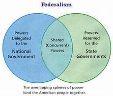 Federalism Powers Chart Federalism Tamoclass