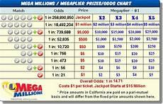 Florida Fl Mega Millions Prizes And Odds Fllott Com