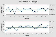Xbar And R Chart Excel X Bar R Control Charts What You Need To Know For Six