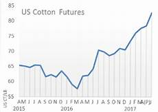 Cotton Yarn Price Chart India Get Daily Amp Weekly Textile Prices Textile Market