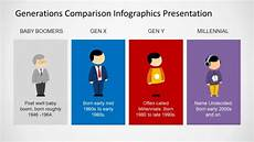 Genx Size Chart Generations Comparison Powerpoint Template Slidemodel