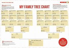 Different Types Of Family Tree Charts Which Family Tree Chart Should I Use Family Tree