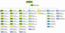 Stb Org Chart 25th Infantry Division United States Military Wiki