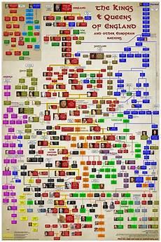 English Royalty Chart History British Monarchy Family Tree