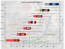 Global Currency Chart Global Currency Reset Implosion With A 250 Trillion Debt