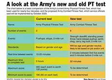 Army Fitness Standards Chart Army Unveils New Six Event Physical Fitness Test To Help