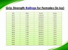 Average Strength Chart Hand Grip Strength Norms