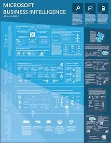 Microsoft Bi Poster Download Microsoft Business Intelligence At A