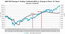 S P 500 Chart 10 Years Welcome To Earnings Season Or When The Stock Market
