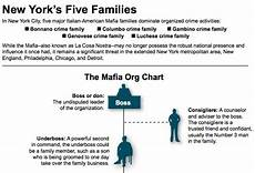 Fbi Mafia Chart Mafia Org Chart Fbi