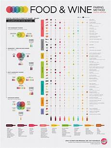 Printable Wine Pairing Chart Chart On How To Pair Wine With Food Business Insider