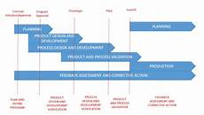 Product Quality Planning Timing Chart Apqp An Introduction Sourcecodematrix