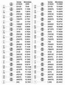 Millimeter To Decimal Chart Conversion Chart Fractions Decimal Amp Millimeter