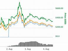 Bitcoin Cash Price History Chart Bitcoin News Live Latest Prices As Bitcoin Cash Falls But