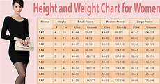 Weight Chart For Women By Age And Height Weight Chart For Women What Is Your Ideal Weight