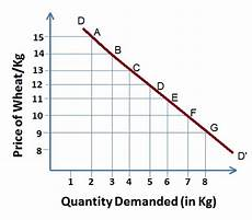 Law Of Demand What Is Law Of Demand Definition And Meaning Business